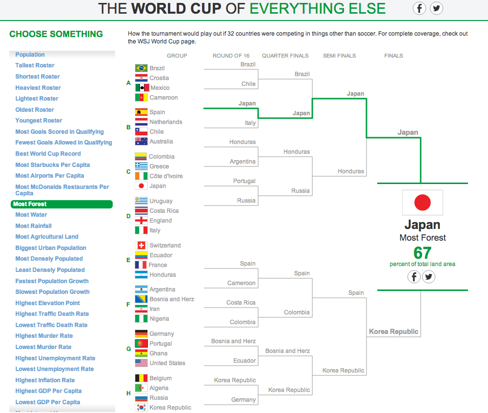 The World Cup of Everything Else 1