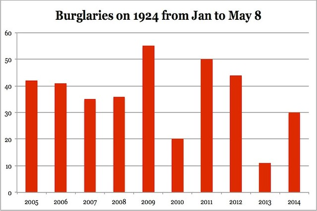 wrigleyville-burglary