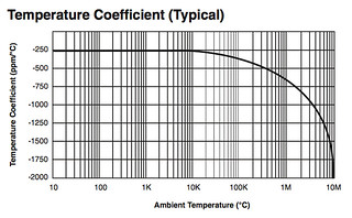 1/4 Watt Carbon Resistor temperature coefficient