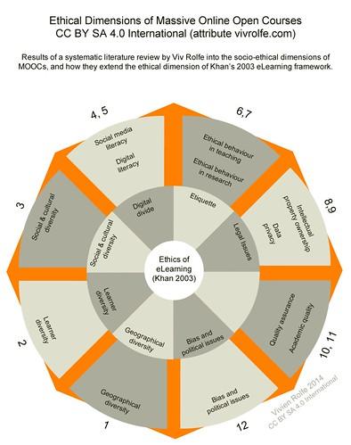 Ethics of MOOCs
