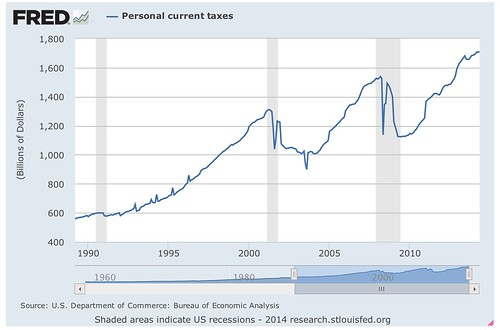 Personal_current_taxes_-_FRED_-_St__Louis_Fed