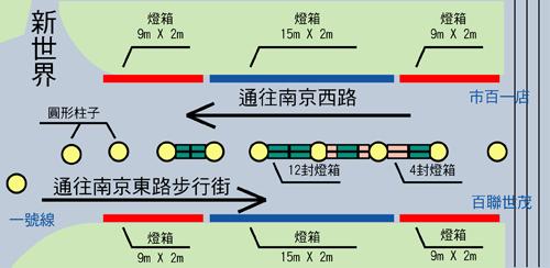上海人民廣場-南京東路步行街、通道燈箱