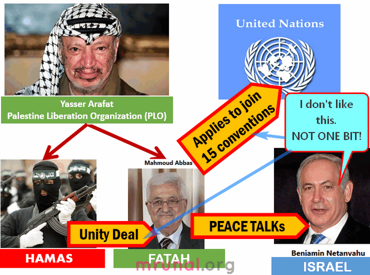 Israel Palestine Hamas Unity deal