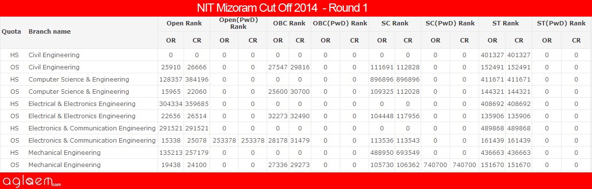 NIT Mizoram Cut Off 2014 - National Institute of Technology