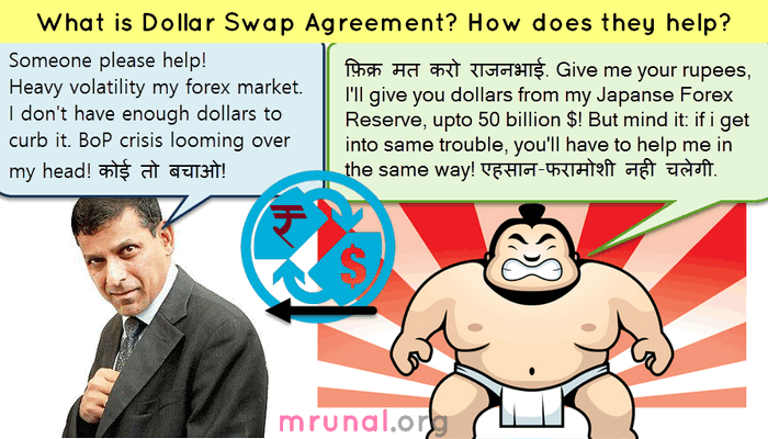 Currency Swap Agreement meaning benefits mechanism