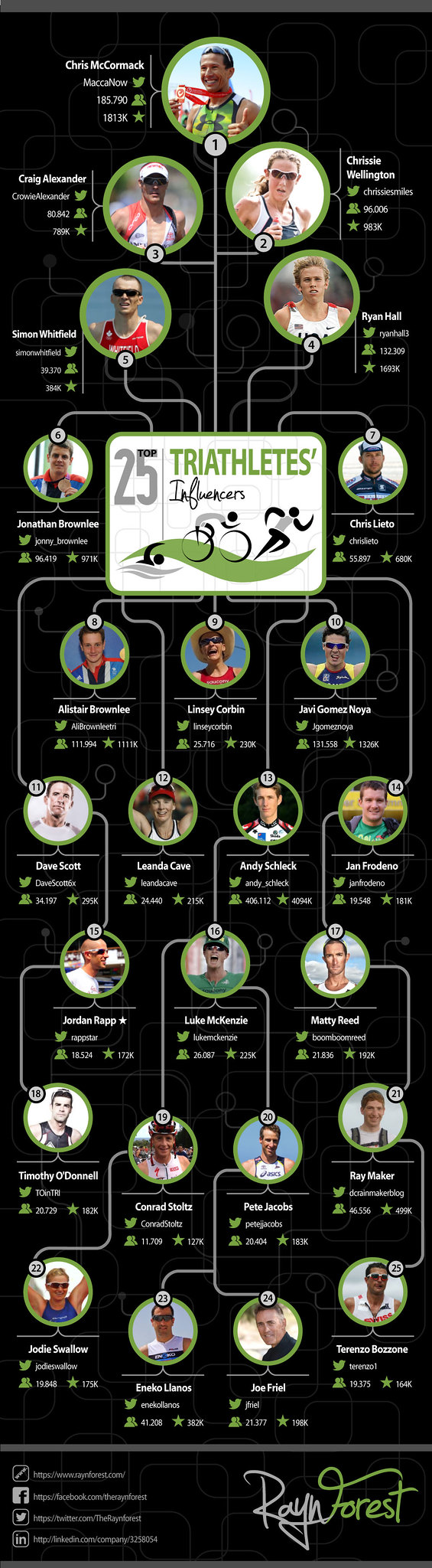 20140404-Top-25-Triathlete-Influencers