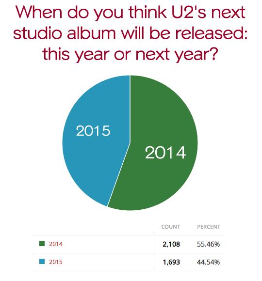 poll-album-release