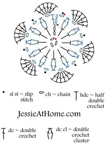 Six-Petal-Flower-Chart