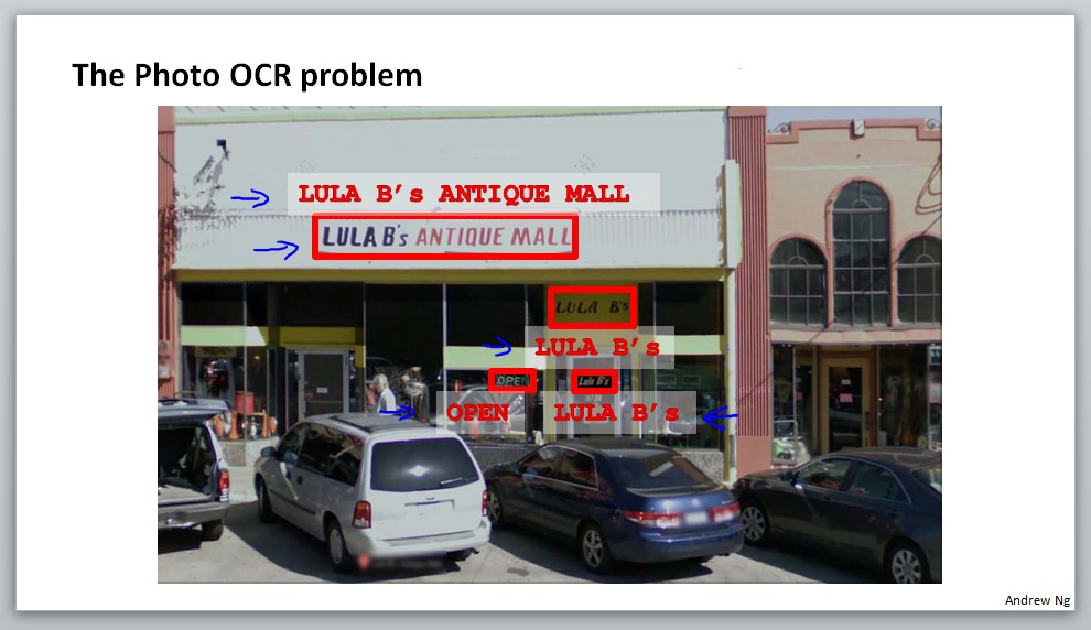The Photo OCR problem