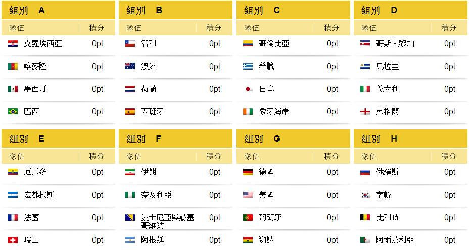 FIFA World Cup 2014世界盃足球賽:賽程(決賽賽程表)、分組、網路直播平台、世足主題曲、世足廣告 ...