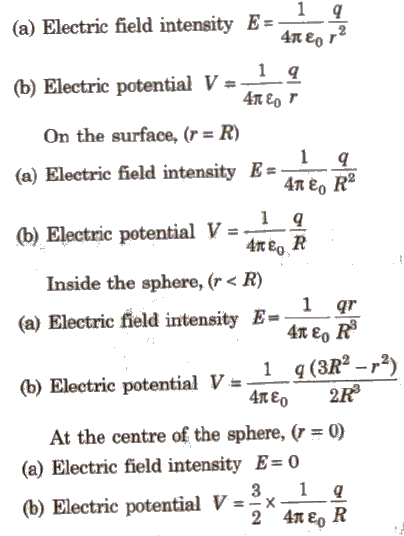 CBSE Class 12 Physics Notes : Electrostatics – AglaSem Schools