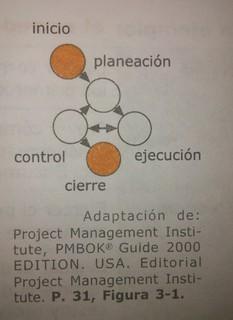 cinco procesos en el desarrollo de proyectos