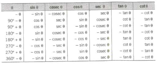 CBSE Class 11 Maths Notes : Trigonometric Ratios and Identities