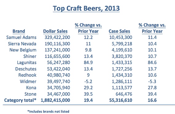 top-craft-beers-2013
