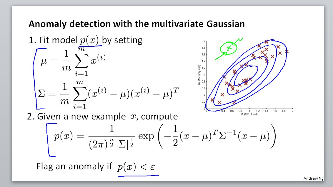 Anomaly detection with the multivariate Gaussian