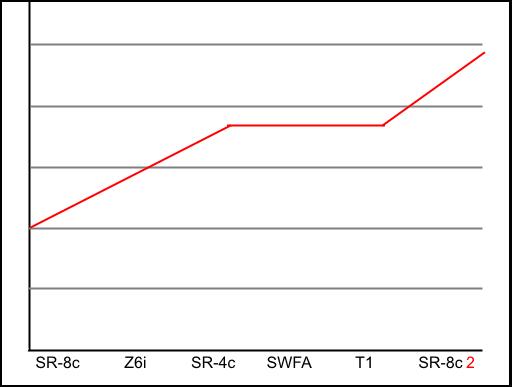 Plateau Graph