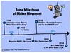 Some Milestones of Maker Movement