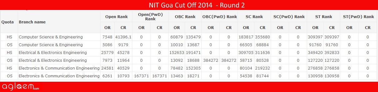 NIT GoaCut Off 2014 -National Institute of Technology