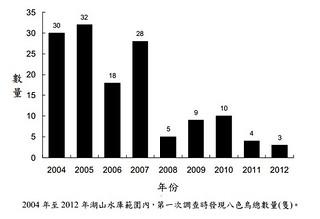 2004年至2012 年湖山水庫範圍內,第一次調查時發現八色鳥總數量(隻)。 圖片來源:斗六丘陵(包括湖山水庫)八色鳥族群數量調查計畫