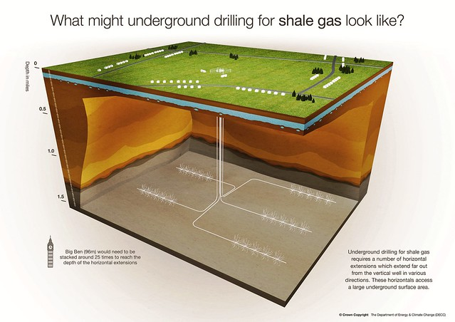 What might underground drilling for shale gas look like?