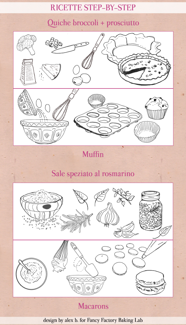 ILLUSTRAZIONI PERSONALIZZATE, KITCHEN AID, BLENDER, SAC A POSHE, RICETTE DISEGNATE A MANO PER FANCY FACTORY,RICETTE-STEP-BY-STEP