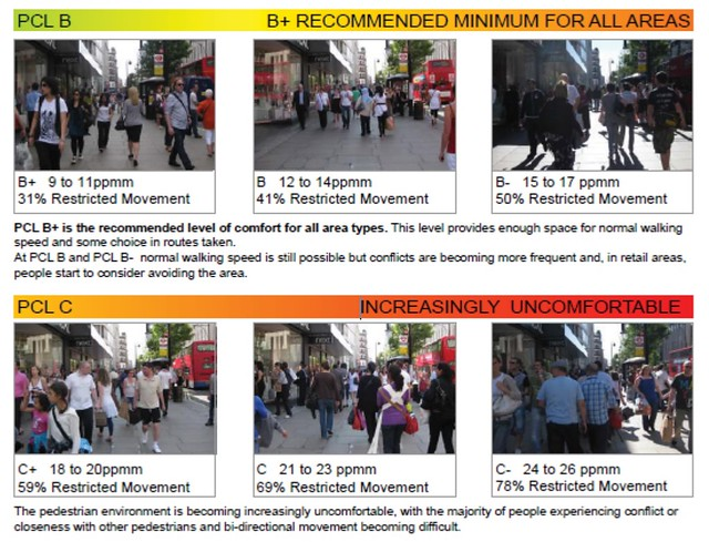 Pedestrian Comfort Levels (from City of Melbourne draft walking strategy, originally from a Transport For London document)