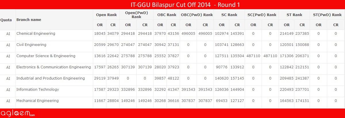 IT-GGU BilaspurCut Off 2014 -Institute of Technology, Guru Ghasidas Vishwavidhyalaya