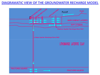 Schematic diagram of the surface runoff harvesting system