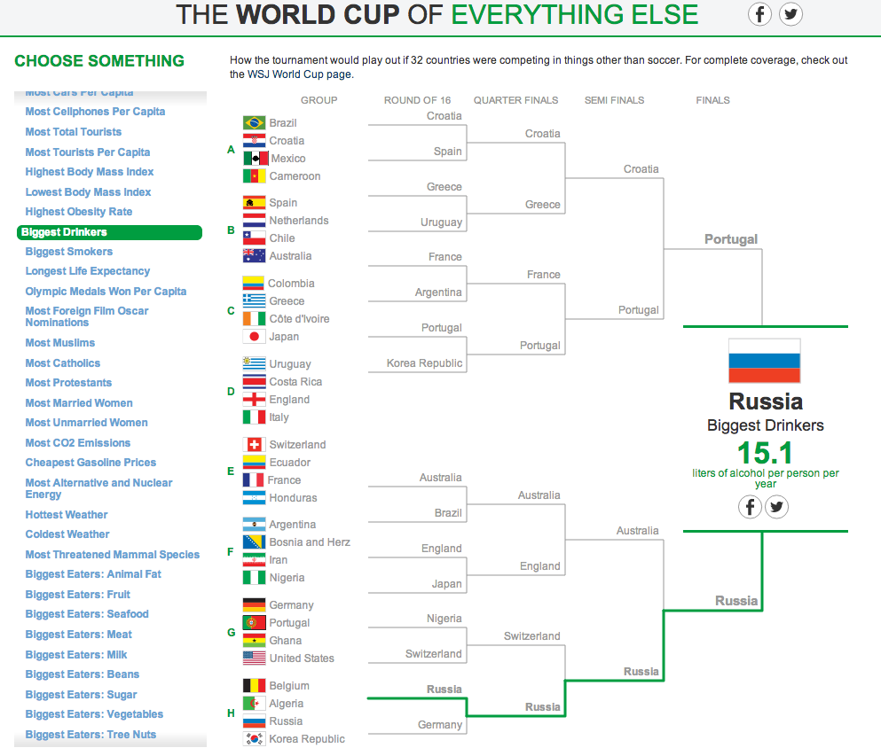 The World Cup of Everything Else 13