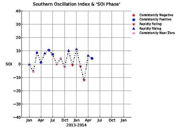 Current SOI 2014