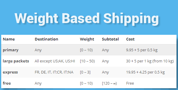 WooCommerce Weight Based Shipping v4.2.2