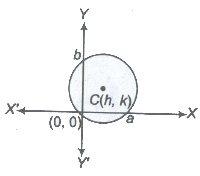 CBSE Class 11 Maths Notes Circles