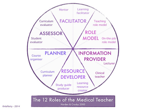 12 roles of the medical teacher