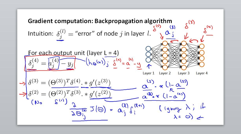 Gradient computation: Backprop algorithm