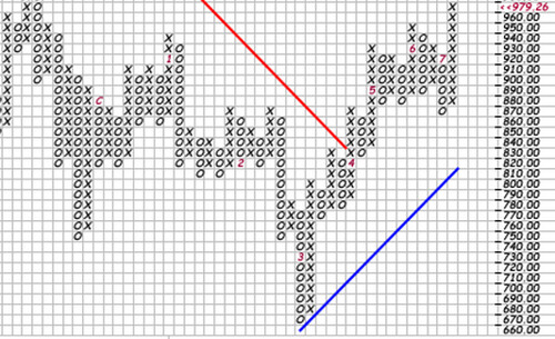 S & P Bottom 2009 Point and Figure Chart Cpunt (1926-2160)