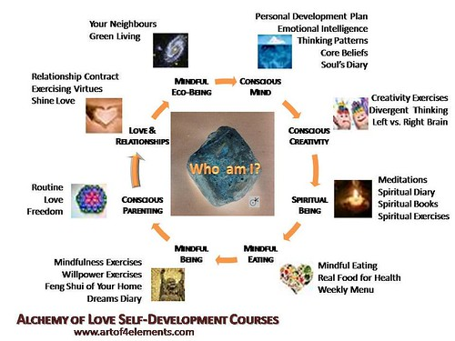 alchemy of love mind map