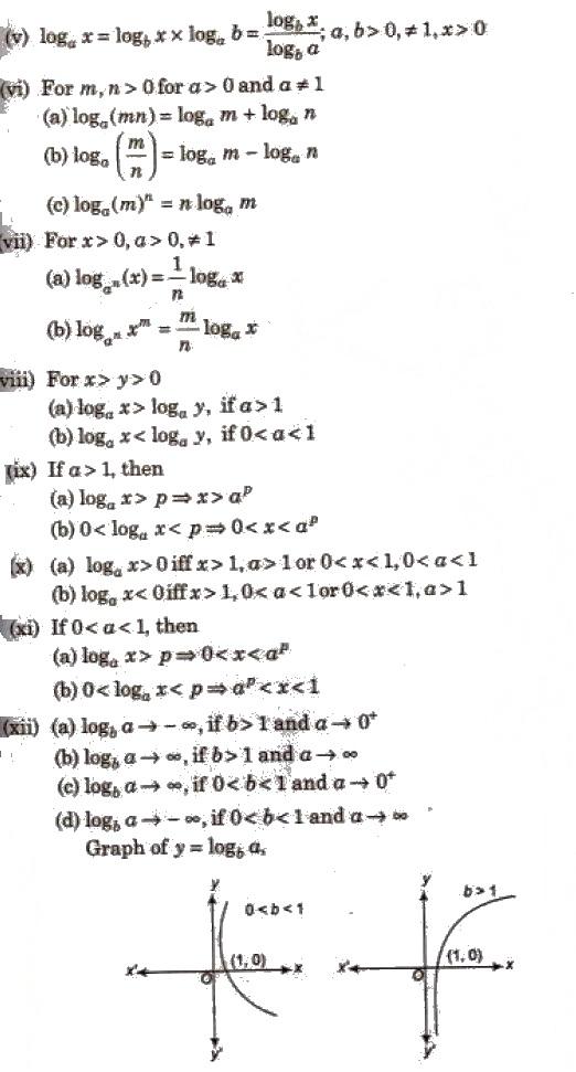 CBSE Class 11 Maths Notes : Logarithm – AglaSem Schools