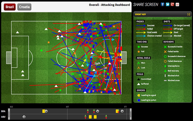 Brazil Overall - Attacking