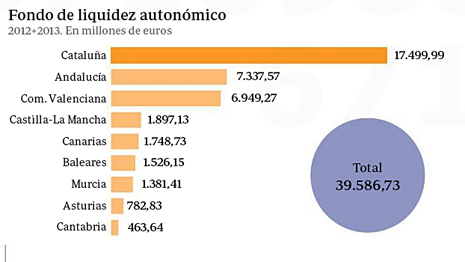 14g23 ABC Cataluña y Fondo Liquidez Autonómica