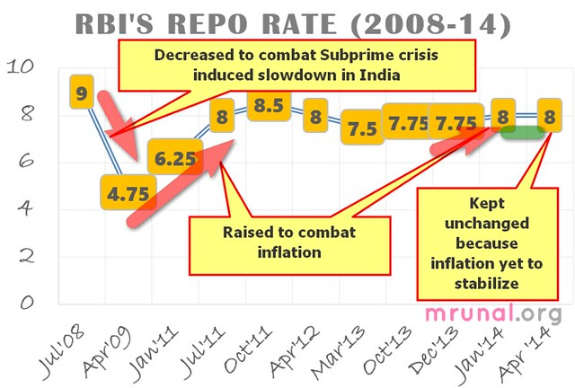 RBI repo rate historic trend graph