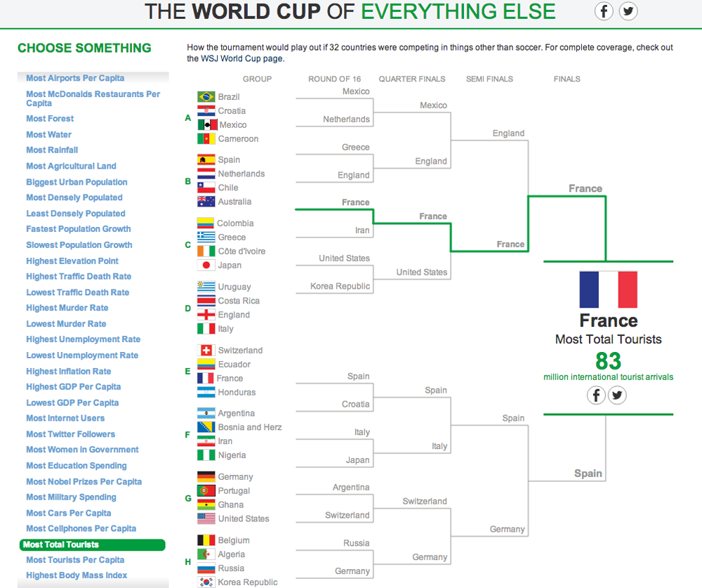 The World Cup of Everything Else 11