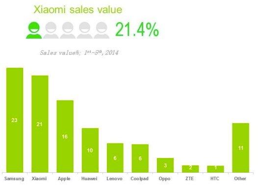 Xiaomi и Apple