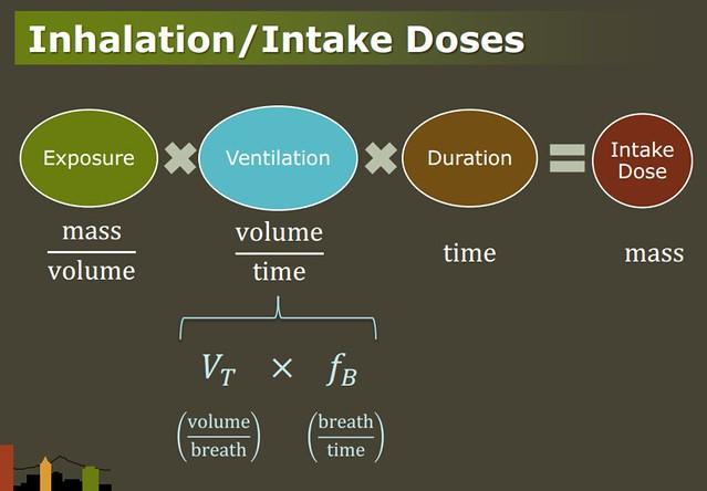 intake dose formula