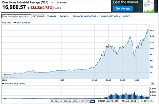 finance.yahoo dow chart