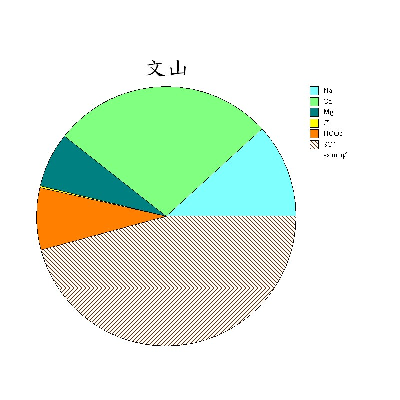 文山-Pie