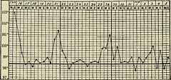 """Image from page 1289 of """"Preventive medicine and hygiene"""" (1917)"""