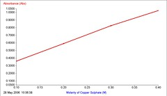 Beer lamberts law graph