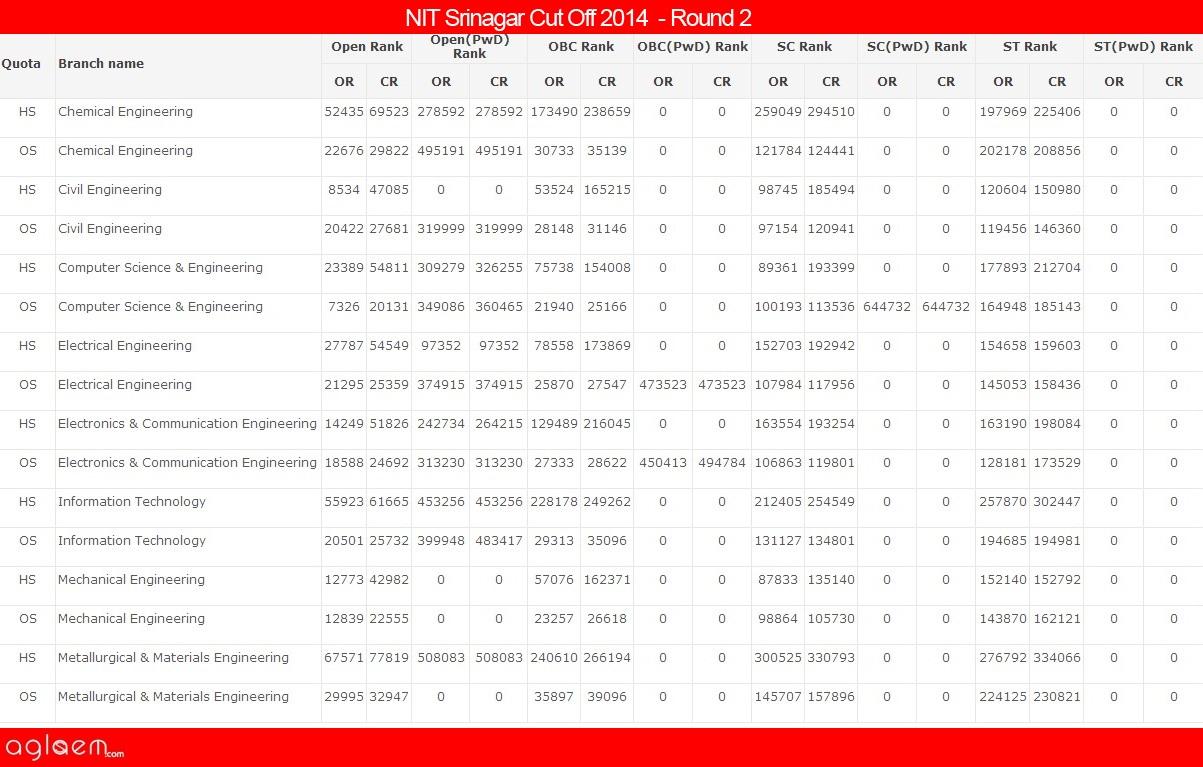 NIT SrinagarCut Off 2014 -National Institute of Technology