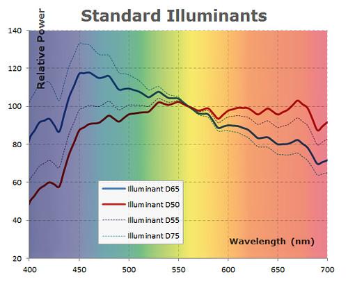 Standard Illuminants