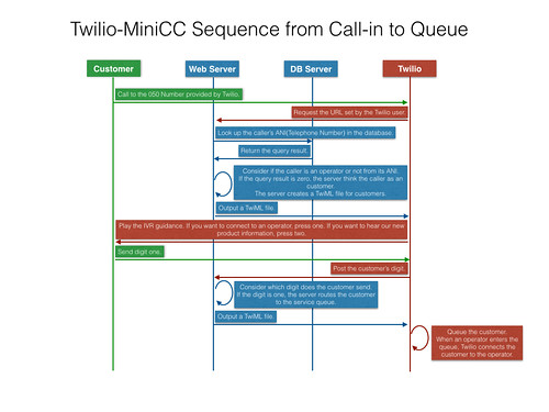 Twilio-MiniCC Sequence